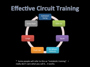 Effective Circuit Training
