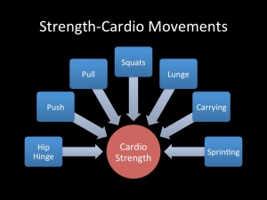 Strength Cardio Movements