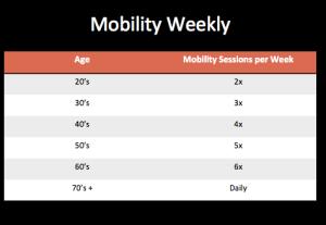 Mobility per week chart
