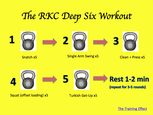 The RKC Deep Six Kettlebell Workout – M(eaux)tion