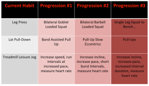 Exercise progression fitness