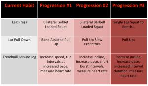 Exercise progression fitness